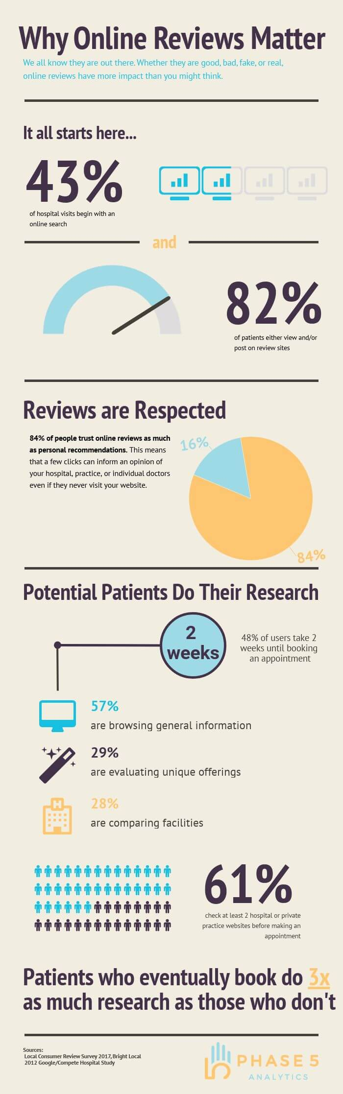 Importance of Online Reviews For Doctors